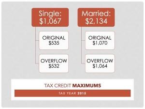 2015 Tax Credit Maximums
