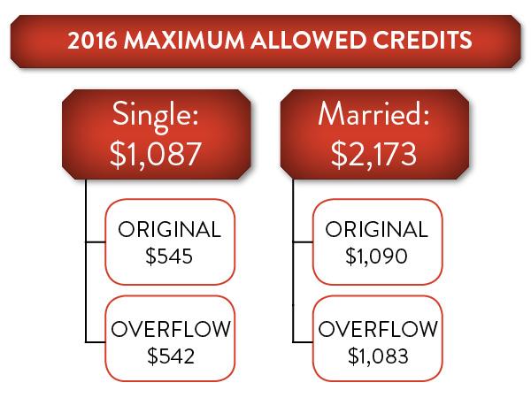 16 Maximum Allowed Credits